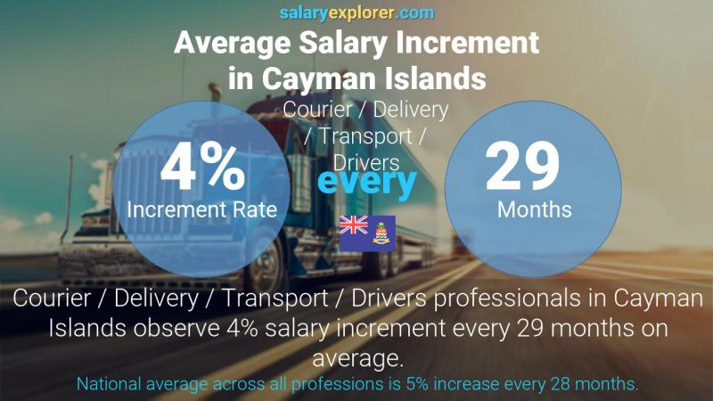 Annual Salary Increment Rate Cayman Islands Courier / Delivery / Transport / Drivers