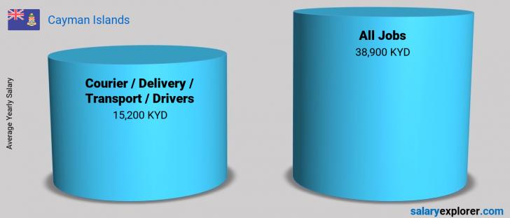 Salary Comparison Between Courier / Delivery / Transport / Drivers and Courier / Delivery / Transport / Drivers yearly Cayman Islands