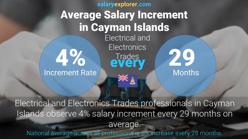 Annual Salary Increment Rate Cayman Islands Electrical and Electronics Trades