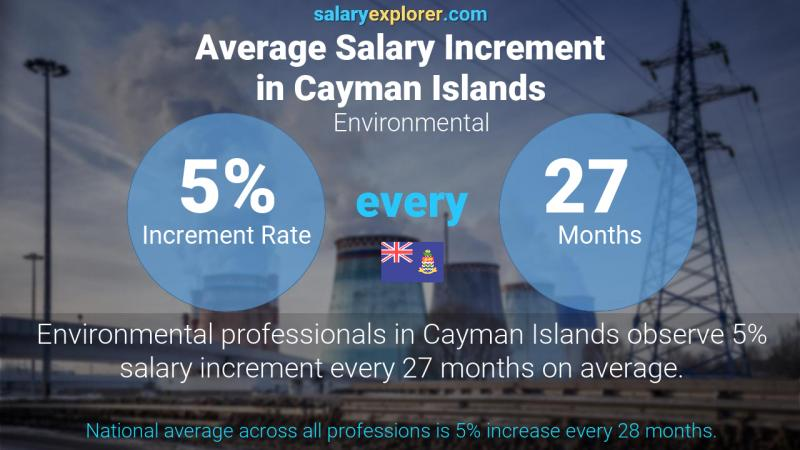 Annual Salary Increment Rate Cayman Islands Environmental