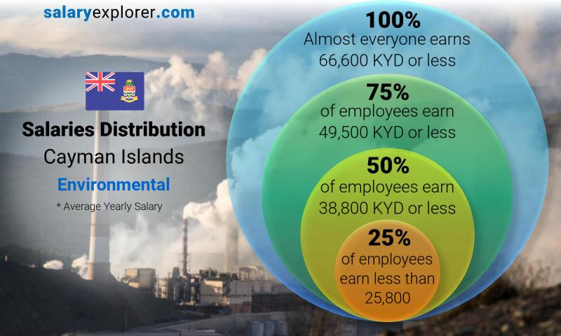 Median and salary distribution yearly Cayman Islands Environmental