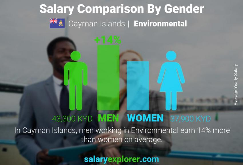 Salary comparison by gender yearly Cayman Islands Environmental