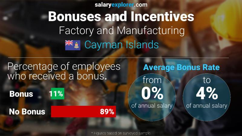 Annual Salary Bonus Rate Cayman Islands Factory and Manufacturing
