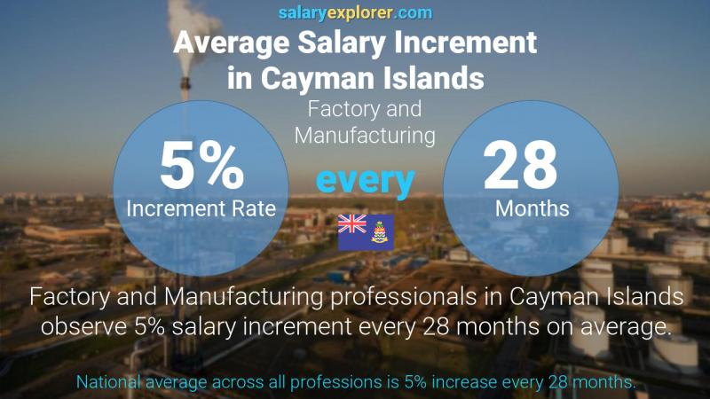 Annual Salary Increment Rate Cayman Islands Factory and Manufacturing