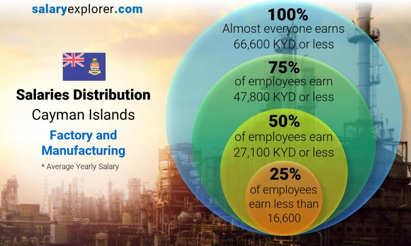 Median and salary distribution yearly Cayman Islands Factory and Manufacturing