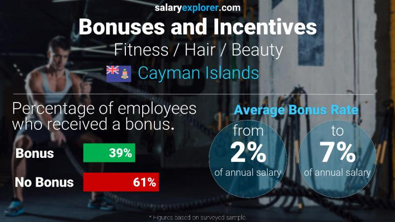 Annual Salary Bonus Rate Cayman Islands Fitness / Hair / Beauty
