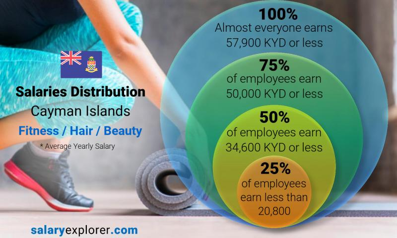 Median and salary distribution yearly Cayman Islands Fitness / Hair / Beauty