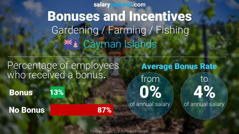 Annual Salary Bonus Rate Cayman Islands Gardening / Farming / Fishing
