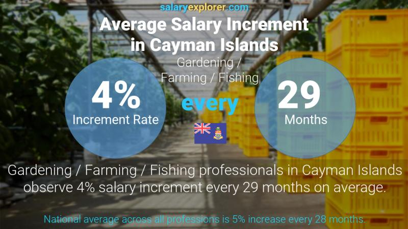 Annual Salary Increment Rate Cayman Islands Gardening / Farming / Fishing