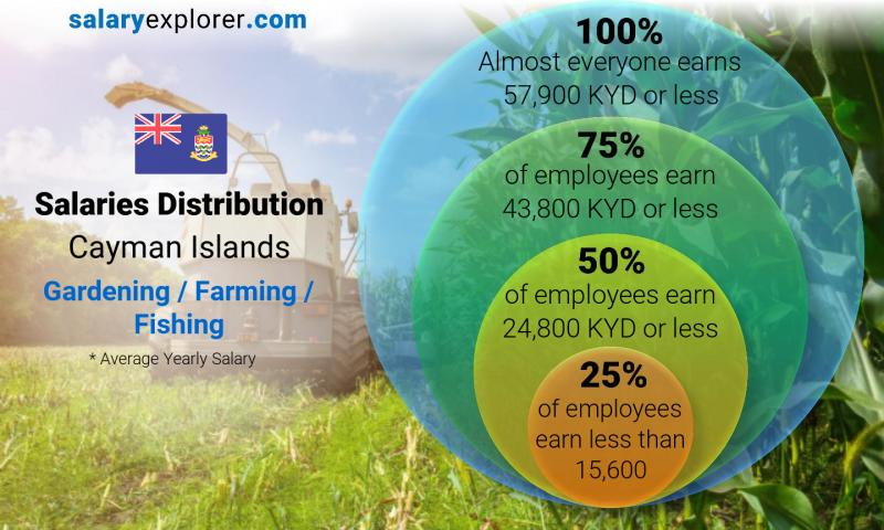 Median and salary distribution yearly Cayman Islands Gardening / Farming / Fishing