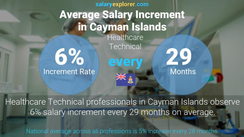 Annual Salary Increment Rate Cayman Islands Healthcare Technical
