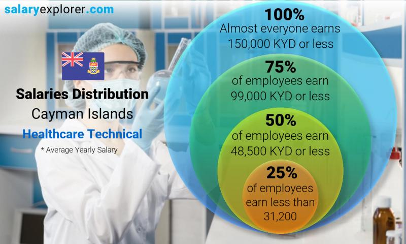 Median and salary distribution yearly Cayman Islands Healthcare Technical