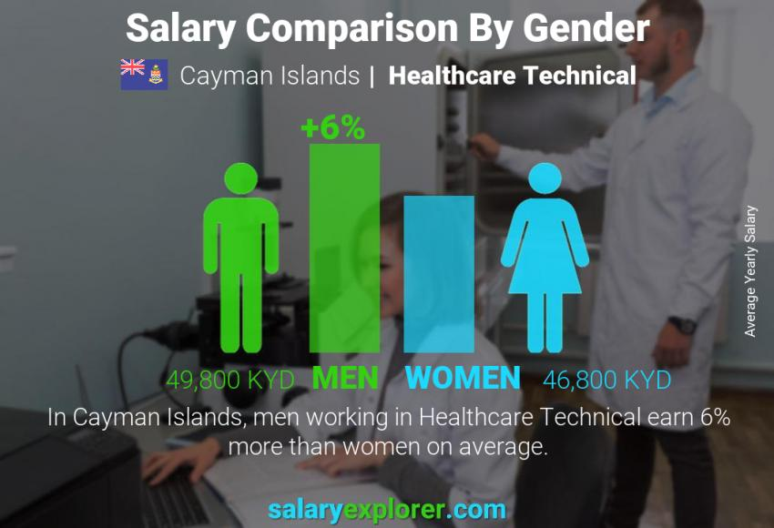 Salary comparison by gender yearly Cayman Islands Healthcare Technical