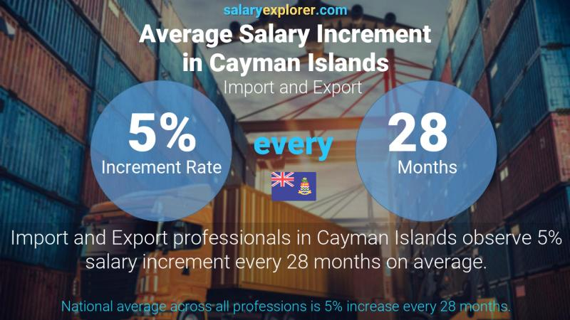 Annual Salary Increment Rate Cayman Islands Import and Export