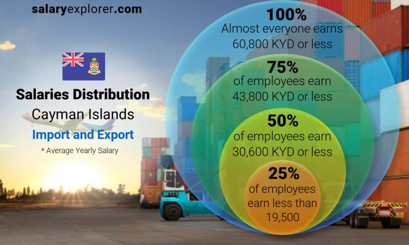 Median and salary distribution yearly Cayman Islands Import and Export
