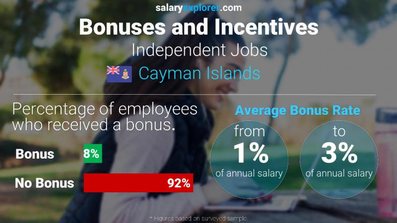 Annual Salary Bonus Rate Cayman Islands Independent Jobs