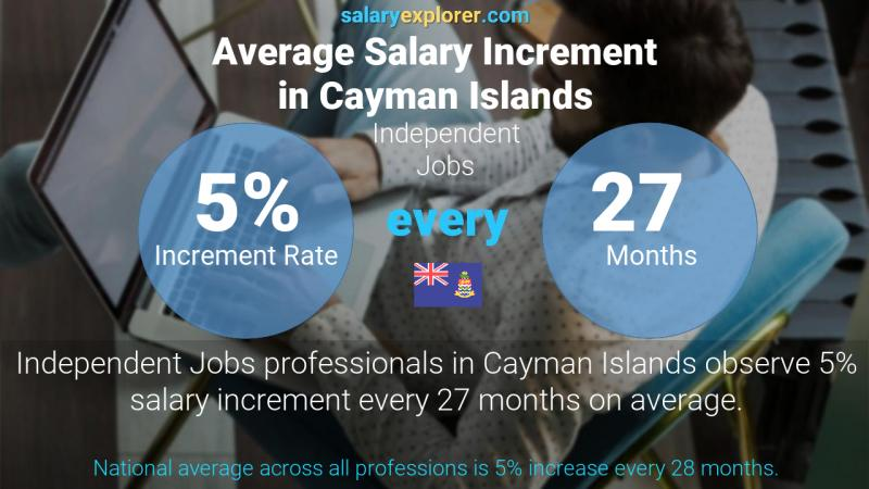 Annual Salary Increment Rate Cayman Islands Independent Jobs