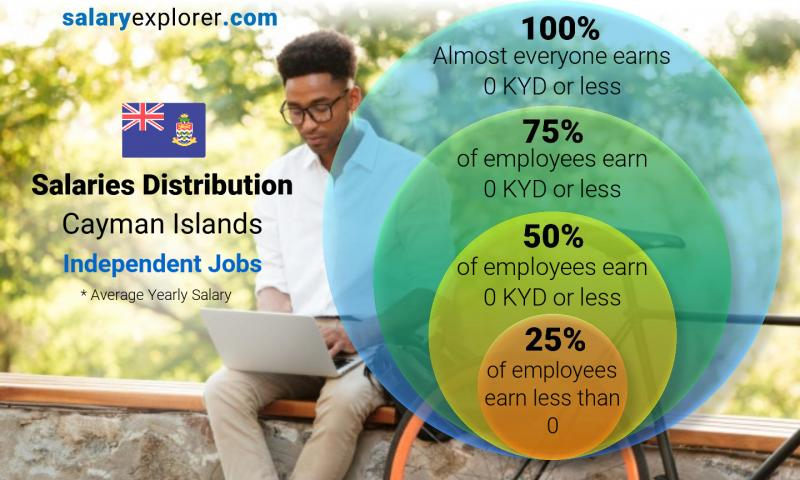 Median and salary distribution yearly Cayman Islands Independent Jobs