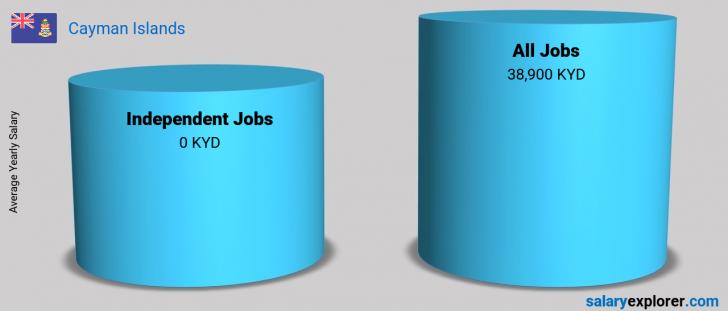 Salary Comparison Between Independent Jobs and Independent Jobs yearly Cayman Islands