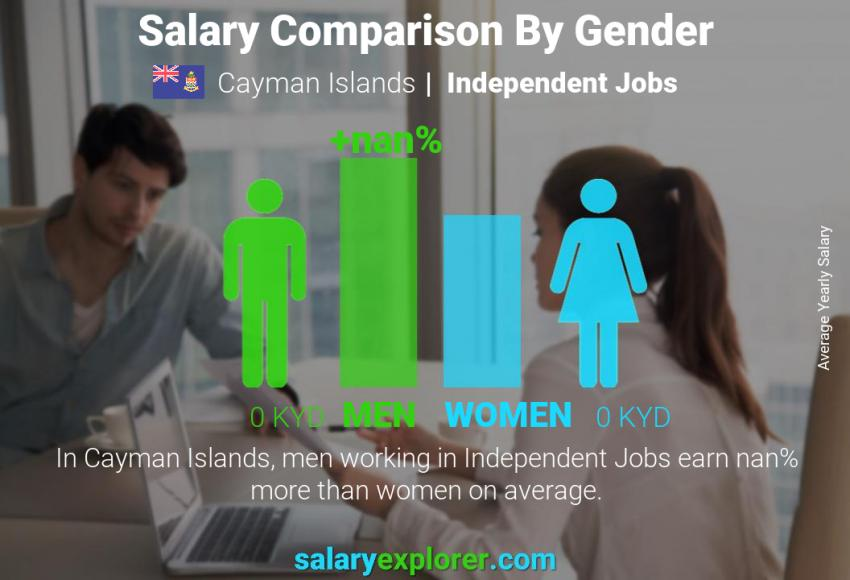 Salary comparison by gender yearly Cayman Islands Independent Jobs
