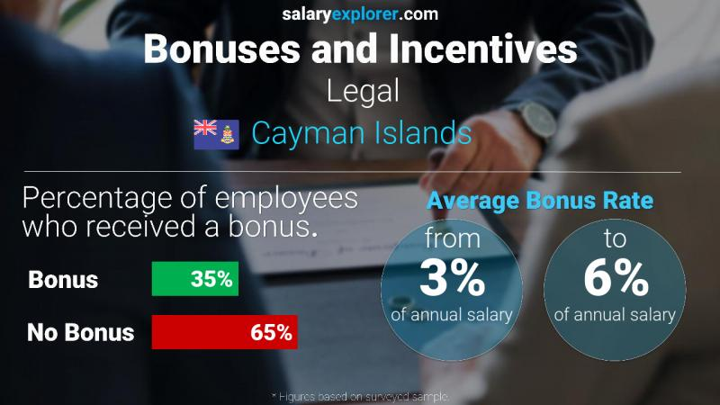 Annual Salary Bonus Rate Cayman Islands Legal