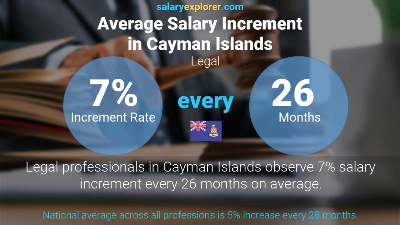 Annual Salary Increment Rate Cayman Islands Legal