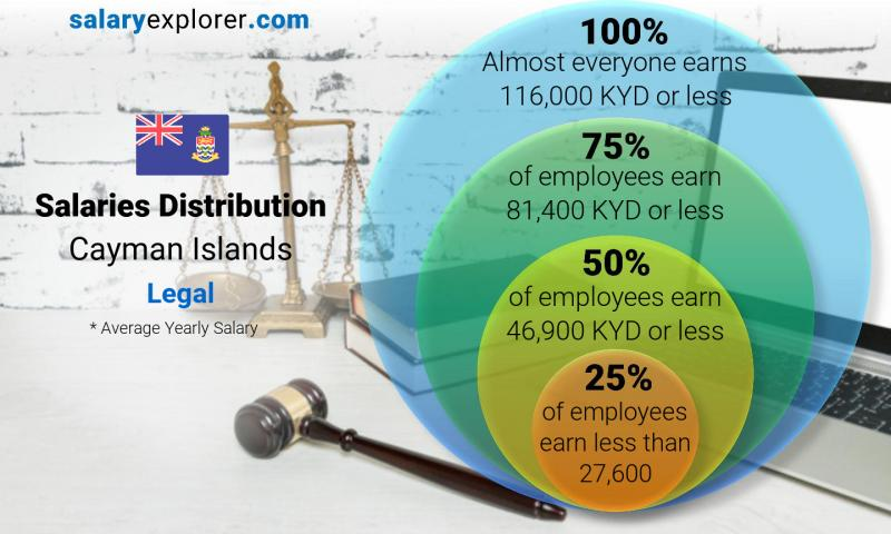 Median and salary distribution yearly Cayman Islands Legal