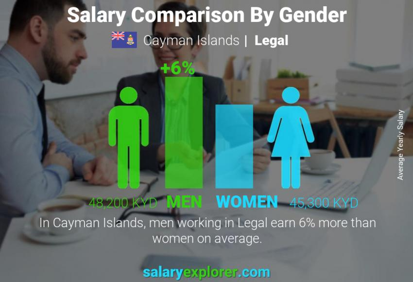 Salary comparison by gender yearly Cayman Islands Legal