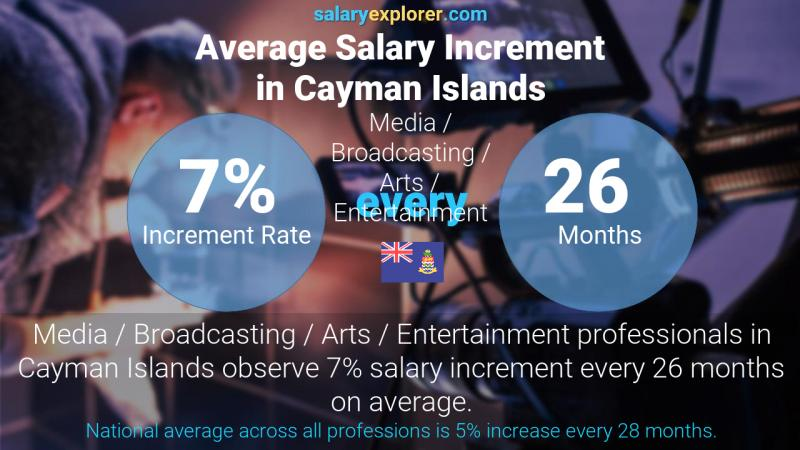 Annual Salary Increment Rate Cayman Islands Media / Broadcasting / Arts / Entertainment