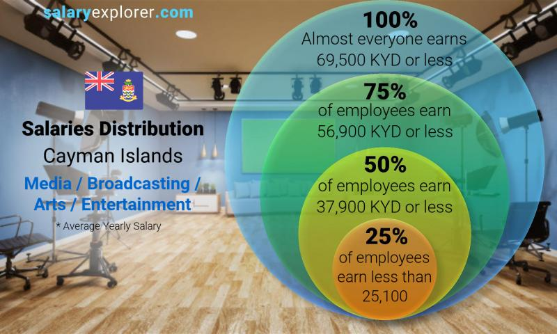 Median and salary distribution yearly Cayman Islands Media / Broadcasting / Arts / Entertainment