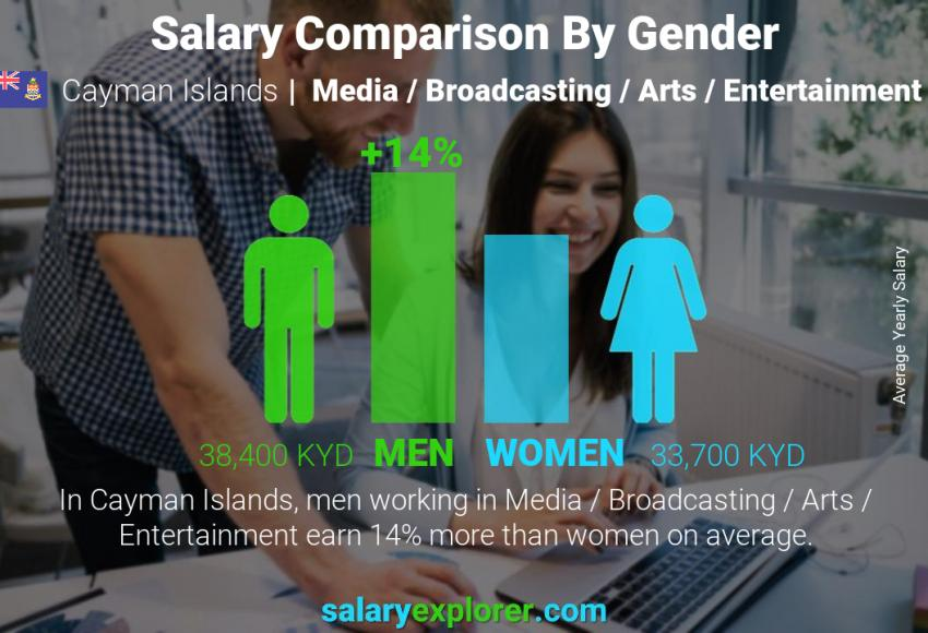 Salary comparison by gender yearly Cayman Islands Media / Broadcasting / Arts / Entertainment