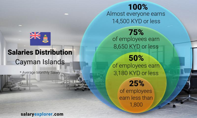 Median and salary distribution monthly Cayman Islands