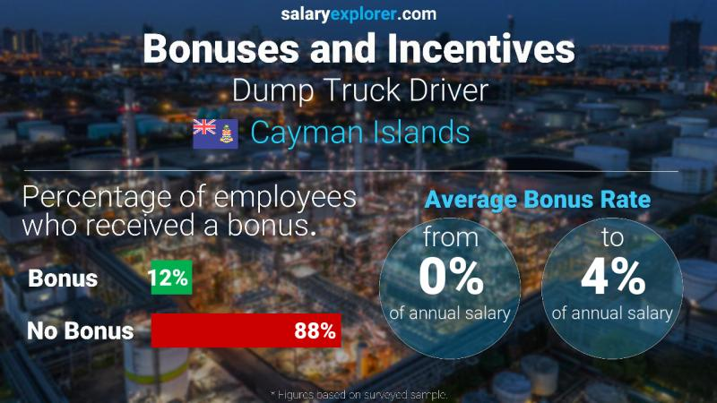 Annual Salary Bonus Rate Cayman Islands Dump Truck Driver