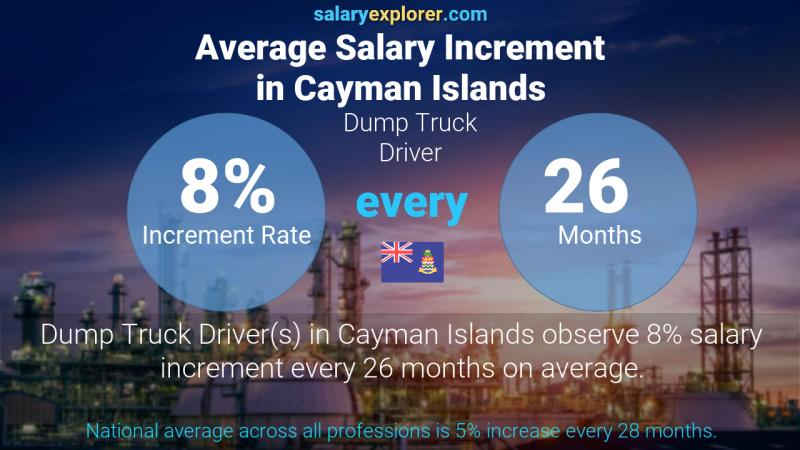 Annual Salary Increment Rate Cayman Islands Dump Truck Driver