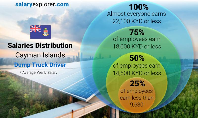 Median and salary distribution yearly Cayman Islands Dump Truck Driver