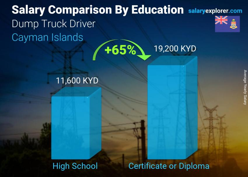 Salary comparison by education level yearly Cayman Islands Dump Truck Driver