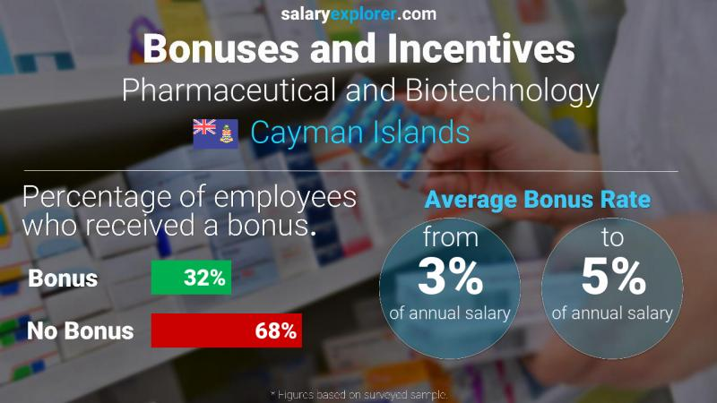 Annual Salary Bonus Rate Cayman Islands Pharmaceutical and Biotechnology