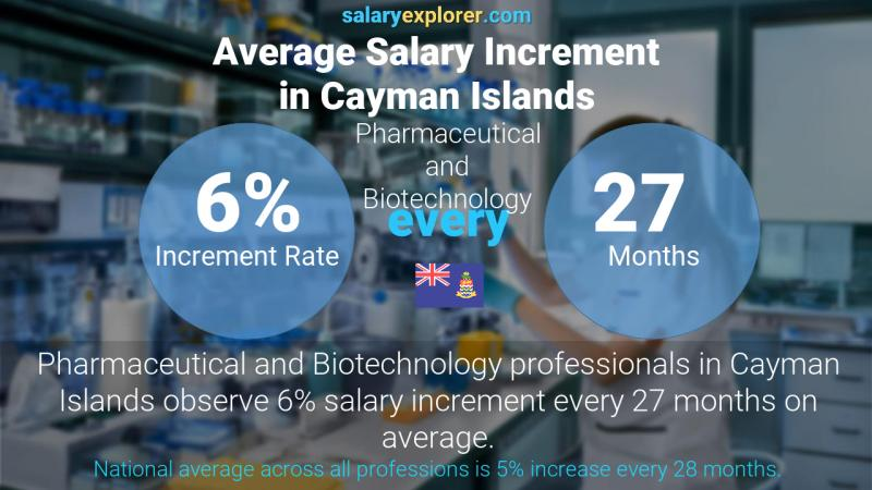 Annual Salary Increment Rate Cayman Islands Pharmaceutical and Biotechnology