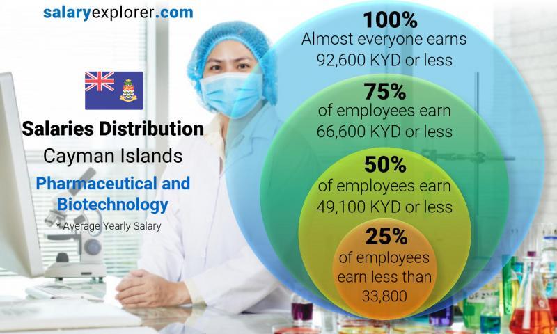 Median and salary distribution yearly Cayman Islands Pharmaceutical and Biotechnology