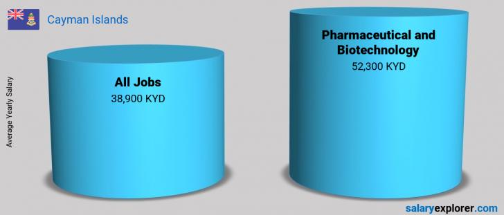 Salary Comparison Between Pharmaceutical and Biotechnology and Pharmaceutical and Biotechnology yearly Cayman Islands