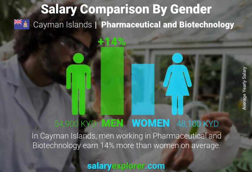 Salary comparison by gender yearly Cayman Islands Pharmaceutical and Biotechnology