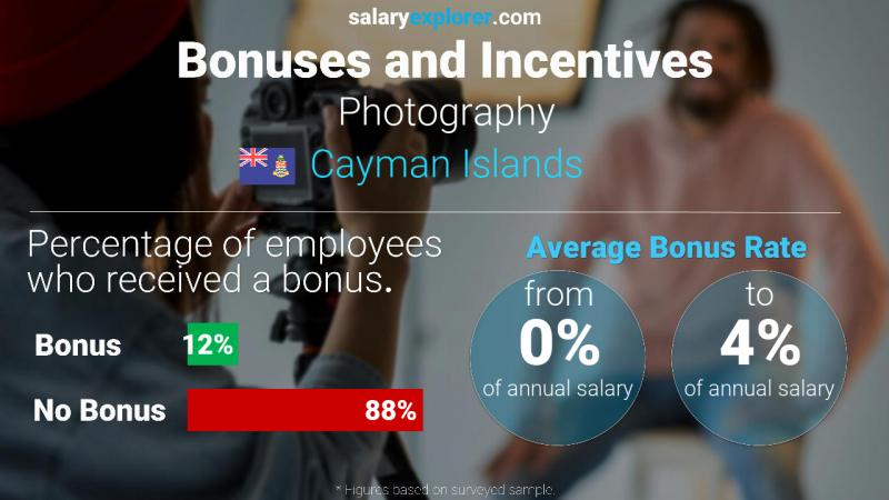 Annual Salary Bonus Rate Cayman Islands Photography