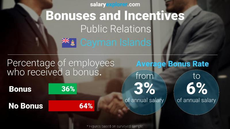 Annual Salary Bonus Rate Cayman Islands Public Relations