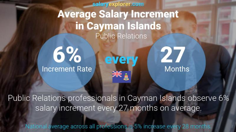 Annual Salary Increment Rate Cayman Islands Public Relations