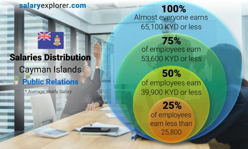 Median and salary distribution yearly Cayman Islands Public Relations
