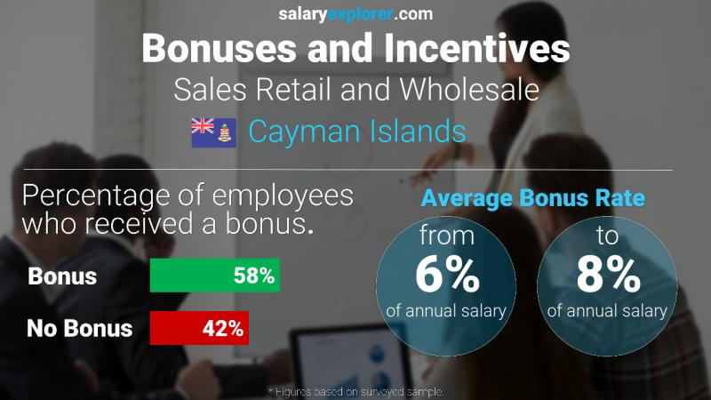 Annual Salary Bonus Rate Cayman Islands Sales Retail and Wholesale