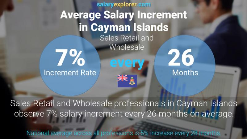 Annual Salary Increment Rate Cayman Islands Sales Retail and Wholesale