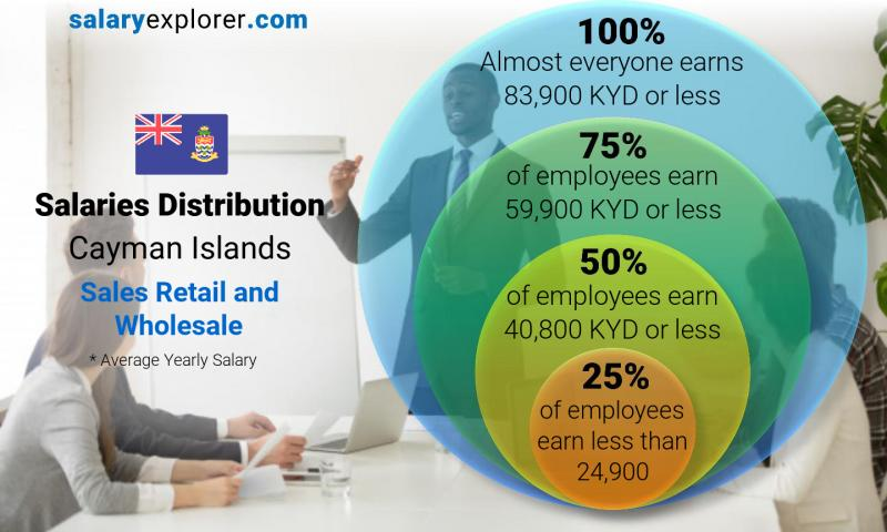 Median and salary distribution yearly Cayman Islands Sales Retail and Wholesale