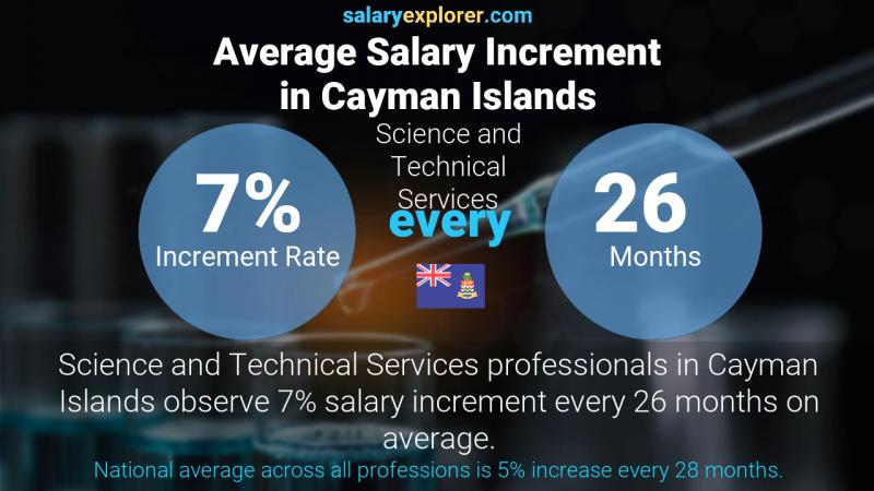 Annual Salary Increment Rate Cayman Islands Science and Technical Services