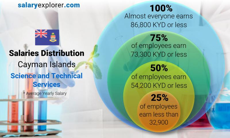 Median and salary distribution yearly Cayman Islands Science and Technical Services